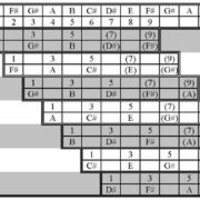 Keys to the Highway|The Pedal Steel Guitar title=|Open Strings|Figure1 - Chords That Relate To The Key Of E