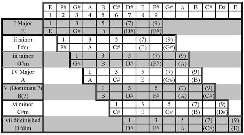 Figure1 - Chords That Relate To The Key Of E