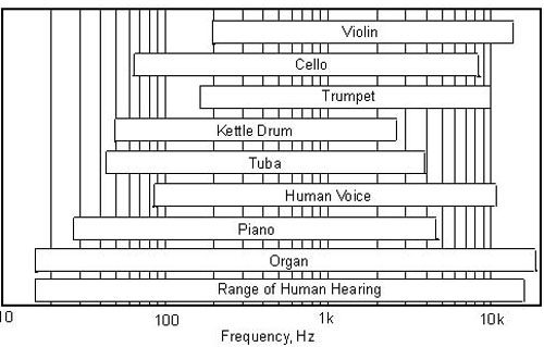 keys_figure_5_-_sound_spectrum__range_of_hearing_500.jpg